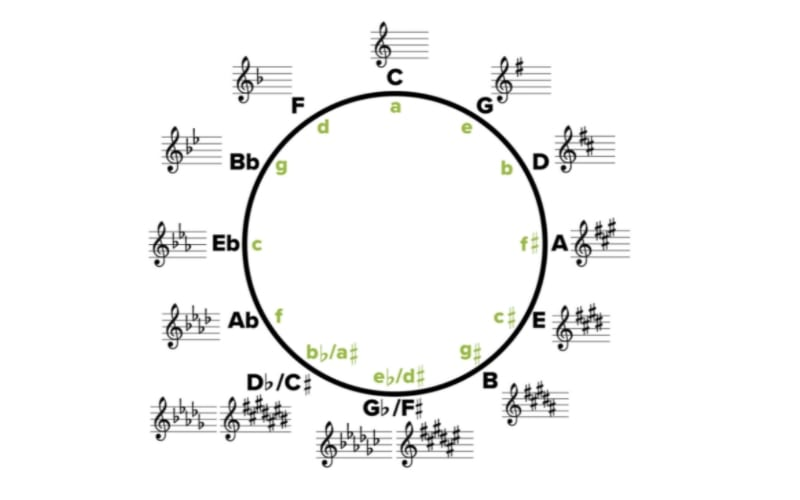 Circle Of Fifths and Chord Progressions