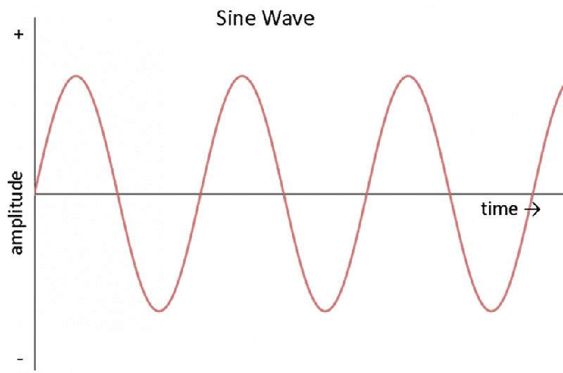 Sine Wave Graph