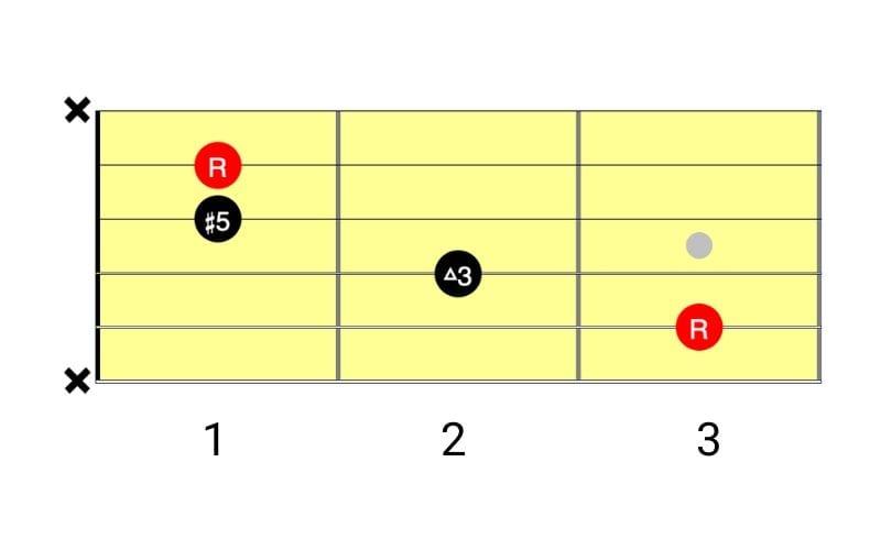 c augmented diagram
