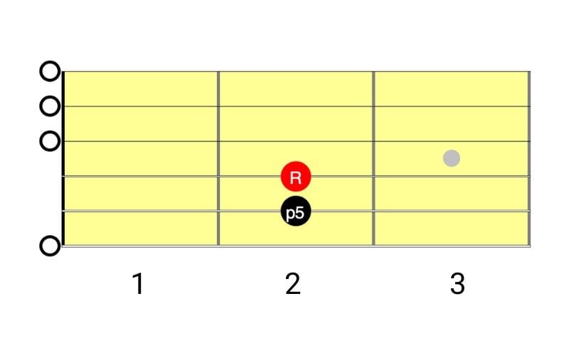 Chord Music Theory 101 A Beginners Guide D#d# a#a# there's a place where we don't have to feel unknown g minorgm and every time that you call out ff you're a little less alone. chord music theory 101 a beginners guide
