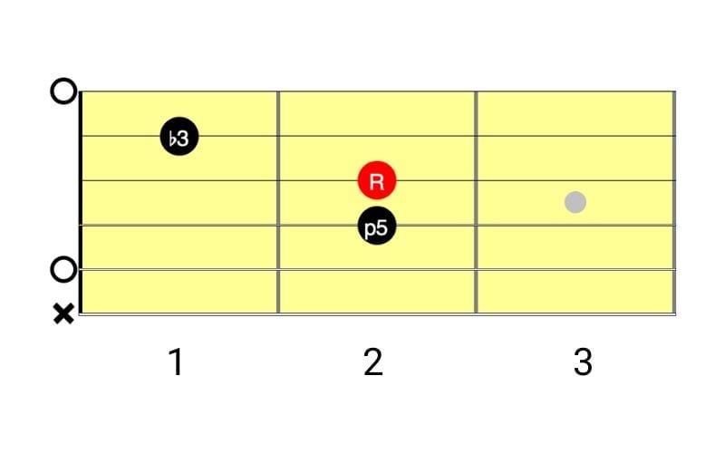 a minor diagram