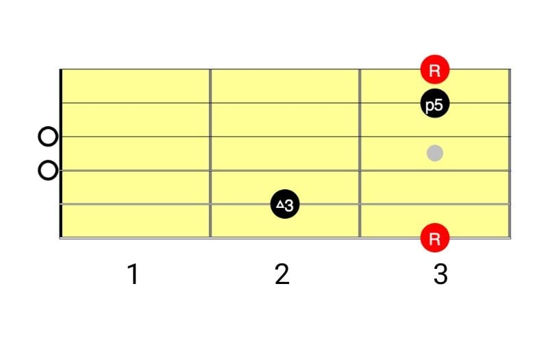 g major diagram