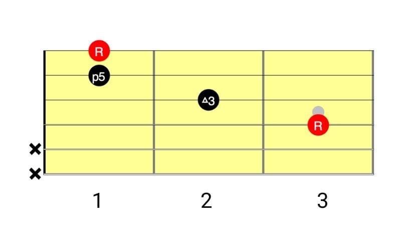 f major diagram
