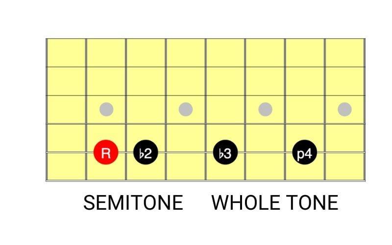 semi tone whole tone diagram