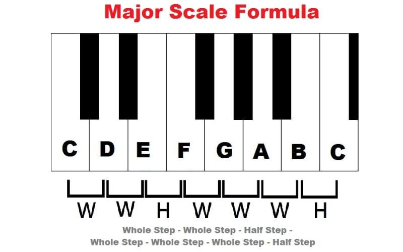 Major music scale formula