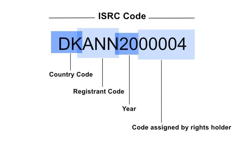 ISRC code breakdown - How to create ISRC codes