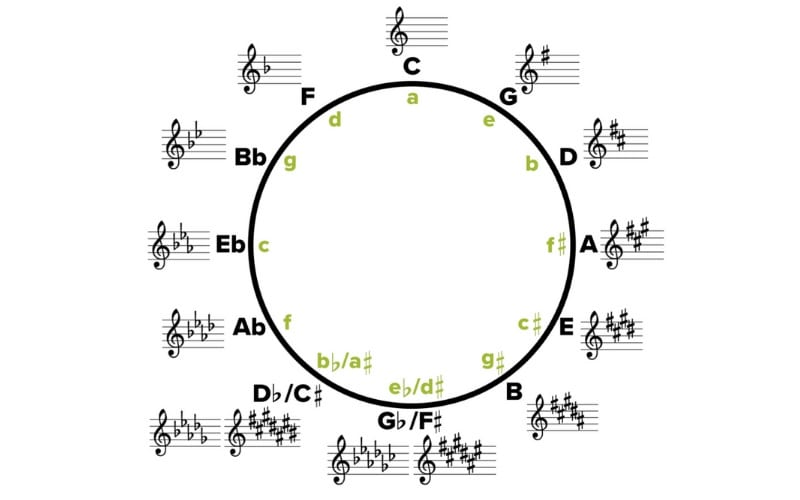 Circle of Fifths music scale