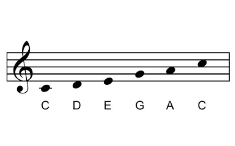 C Major minor pentatonic scale