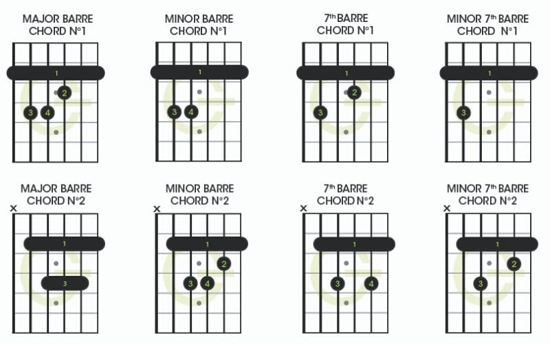Barre guitar chord diagrams