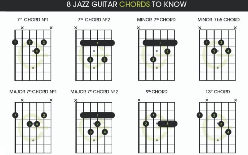 8 Jazz guitar chords to know