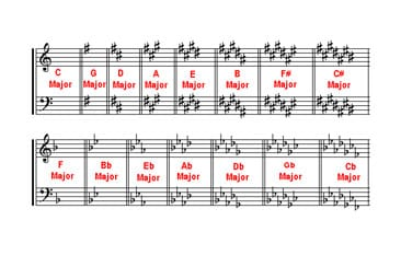 What are Key Signatures and How They Work