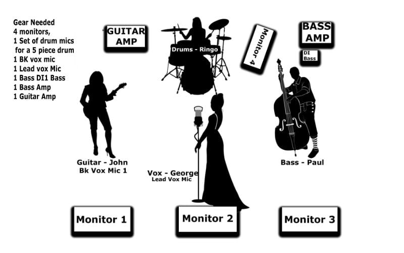 Stage Plot example for an EPK Electronic Press Kit