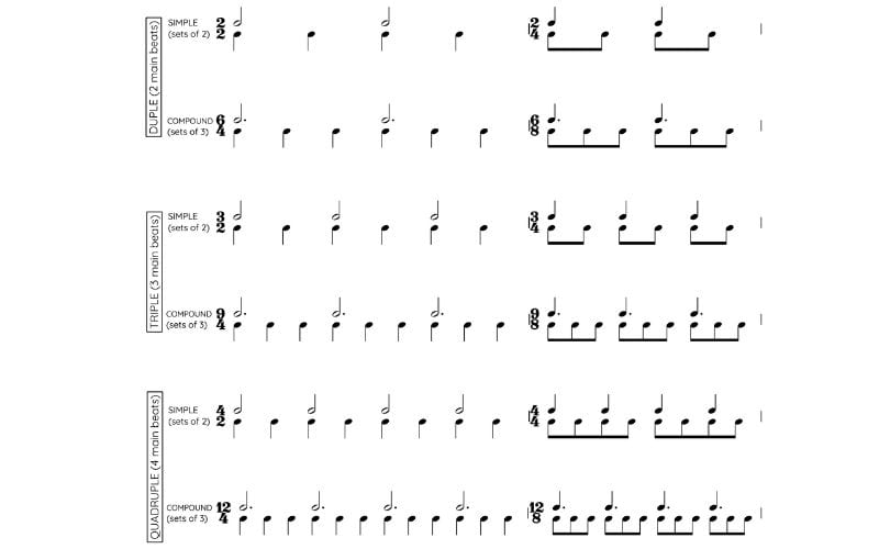 table of time signatures