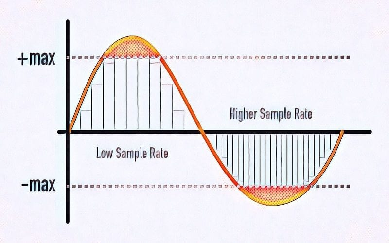 Sample rate music