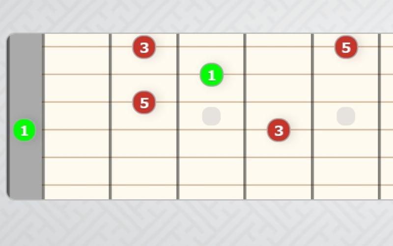 D shape arpeggio guitar