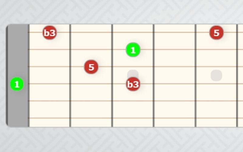 Dm arpeggio shape guitar