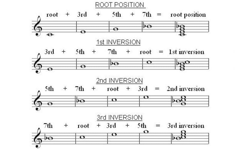 inversions notation music