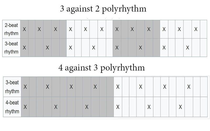 3 against 2 and 4 against 3 polyrhythms
