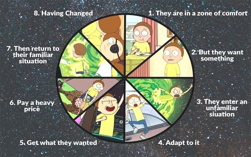 harmon's story circle