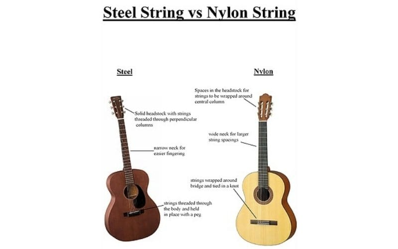 steel string vs nylon string guitar