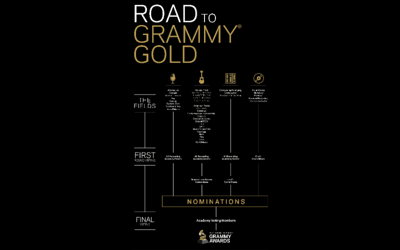 grammy nomination guide