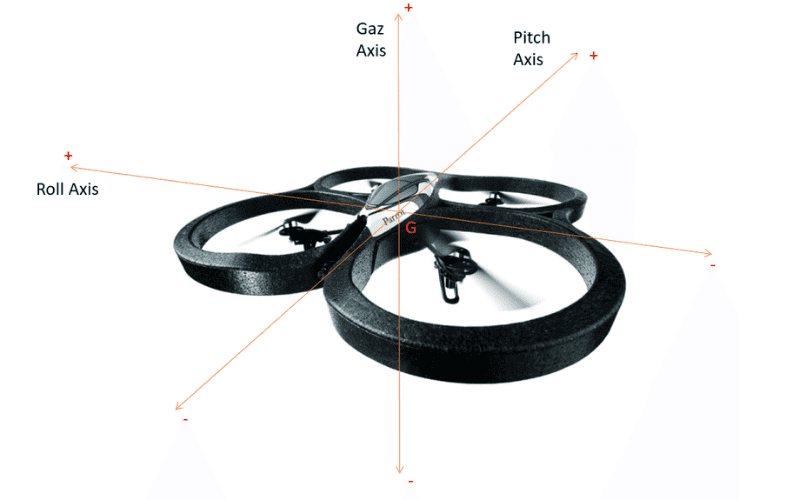 drone axis