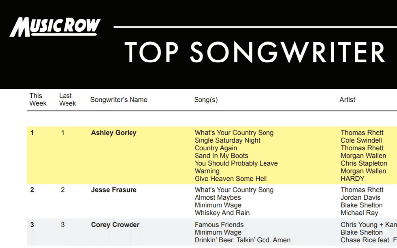 music row top songwriter charts page
