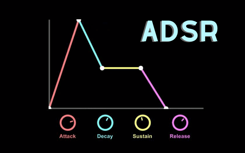 illustration of attack decay sustain release