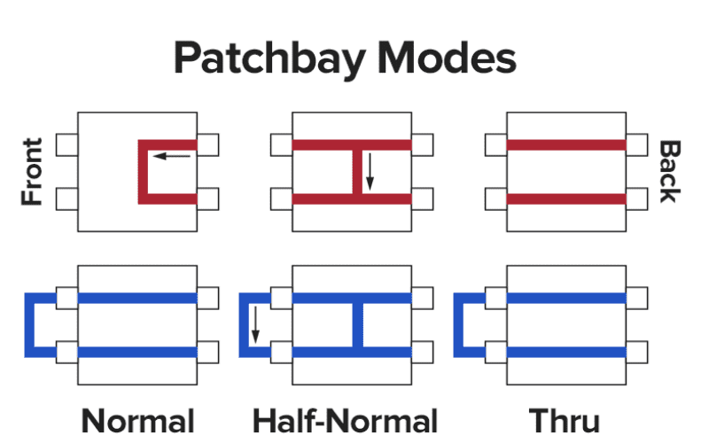 patchbay  modes normal half normal